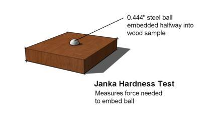 Janka_hardness_test_diagram